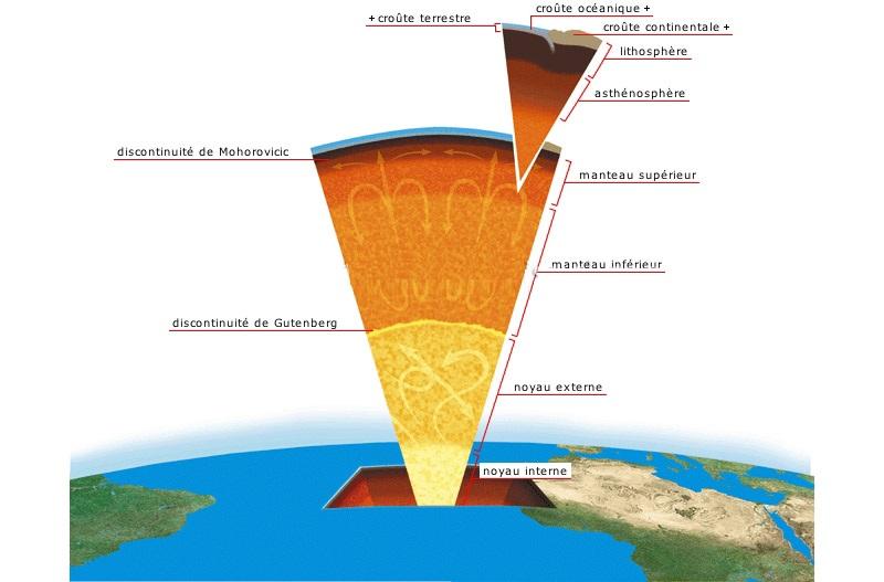 Le coran et la terre plate - Differente couche de la terre ...